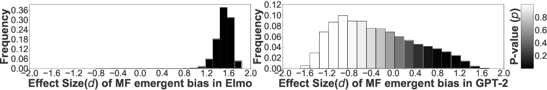 Figure 1 for Detecting Emergent Intersectional Biases: Contextualized Word Embeddings Contain a Distribution of Human-like Biases