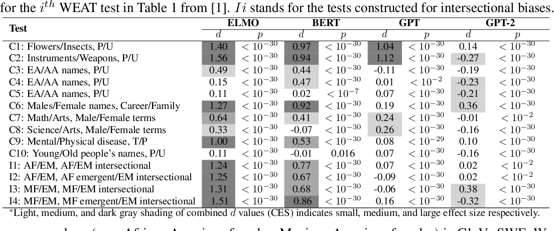 Figure 2 for Detecting Emergent Intersectional Biases: Contextualized Word Embeddings Contain a Distribution of Human-like Biases