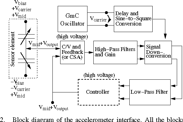 Figure 2 from Continuous Time Interface for ±1.5 g Closed-Loop ...