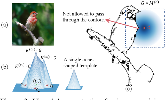 Figure 2 for A Hypothesis for the Aesthetic Appreciation in Neural Networks