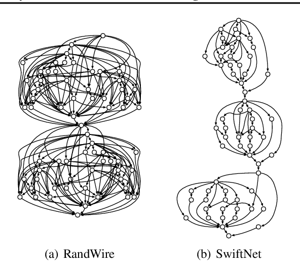 Figure 1 for Ordering Chaos: Memory-Aware Scheduling of Irregularly Wired Neural Networks for Edge Devices
