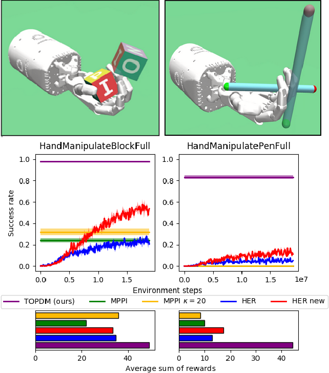 Figure 2 for Solving Challenging Dexterous Manipulation Tasks With Trajectory Optimisation and Reinforcement Learning