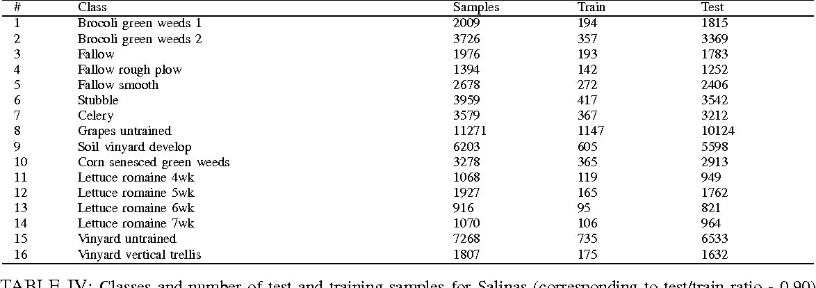 Table IV from Feature Selection for classification of hyperspectral ...