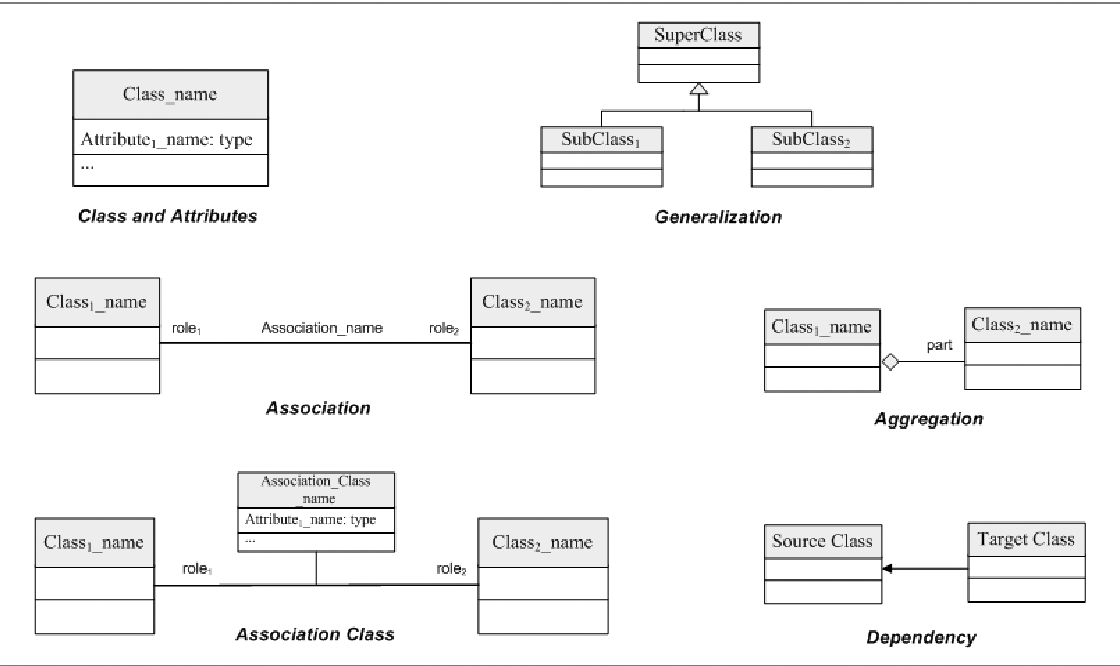 Figure 1 From Construction Of Rdfs From Uml Class Diagrams