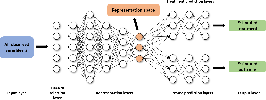 Figure 1 for Matching in Selective and Balanced Representation Space for Treatment Effects Estimation