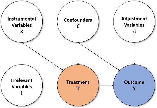 Figure 3 for Matching in Selective and Balanced Representation Space for Treatment Effects Estimation