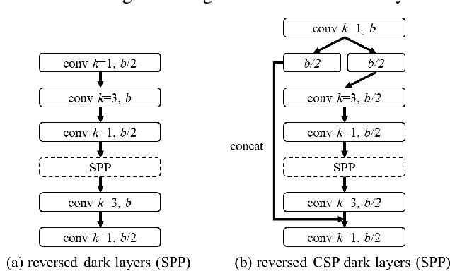 Figure 4 for Scaled-YOLOv4: Scaling Cross Stage Partial Network