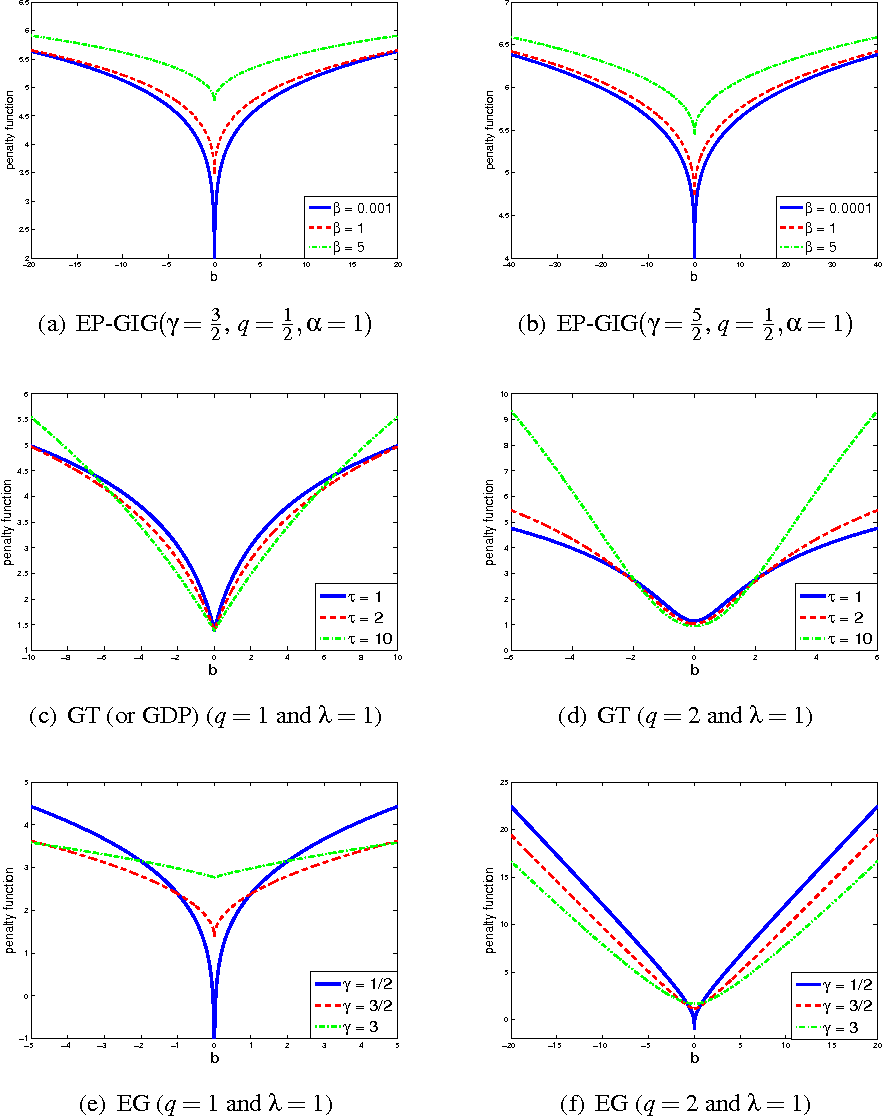 Figure 3 for EP-GIG Priors and Applications in Bayesian Sparse Learning