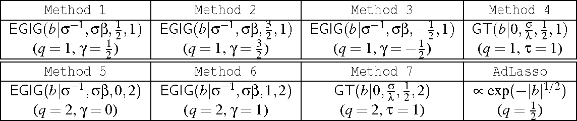 Figure 4 for EP-GIG Priors and Applications in Bayesian Sparse Learning