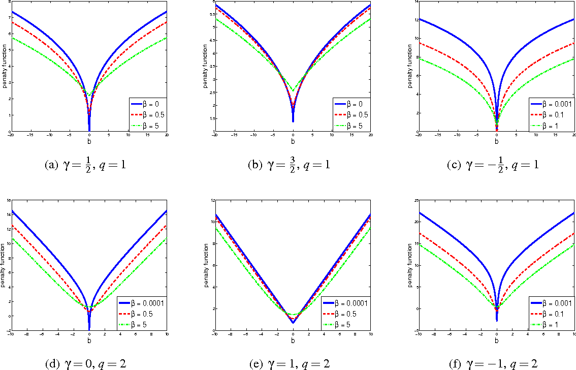 Figure 1 for EP-GIG Priors and Applications in Bayesian Sparse Learning