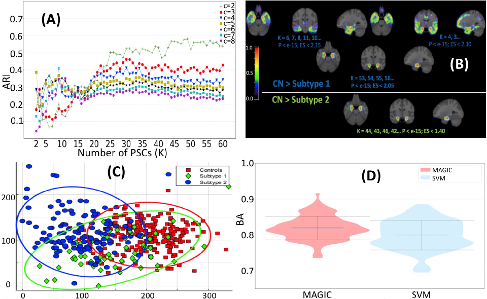 Figure 4 for MAGIC: Multi-scale Heterogeneity Analysis and Clustering for Brain Diseases