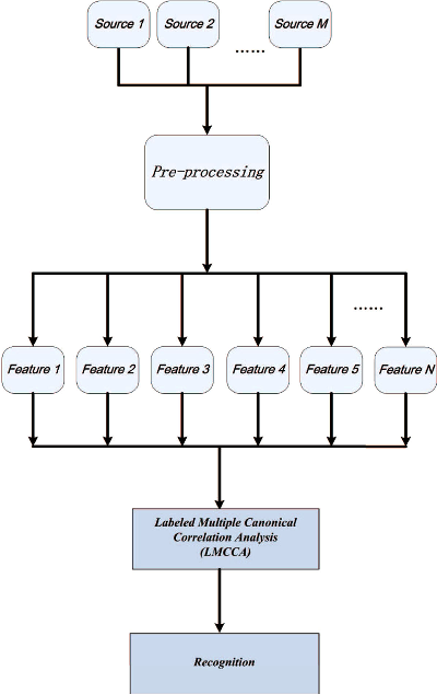 Figure 1 for The Labeled Multiple Canonical Correlation Analysis for Information Fusion