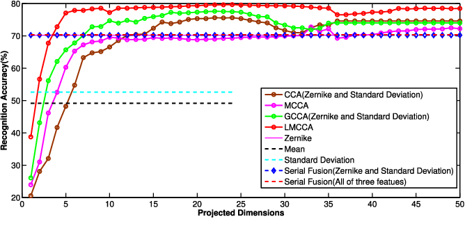 Figure 4 for The Labeled Multiple Canonical Correlation Analysis for Information Fusion