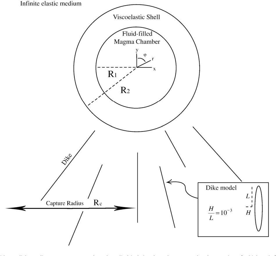 figure 1 from magma chamber stability in arc and continental crust Long Valley Caldera Eruption fig 1 the model problem with a radial coordinate system centered on the