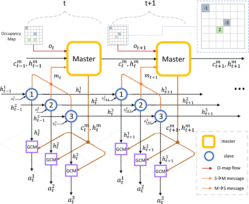 Figure 1 for Revisiting the Master-Slave Architecture in Multi-Agent Deep Reinforcement Learning