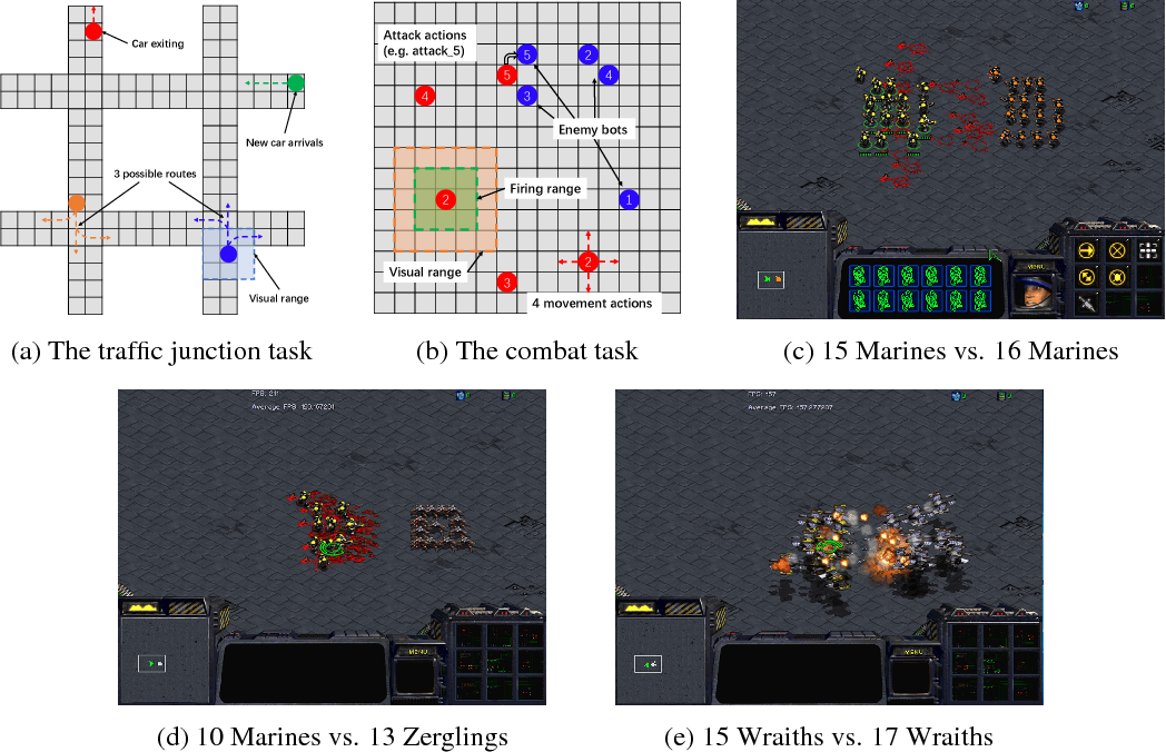 Figure 3 for Revisiting the Master-Slave Architecture in Multi-Agent Deep Reinforcement Learning