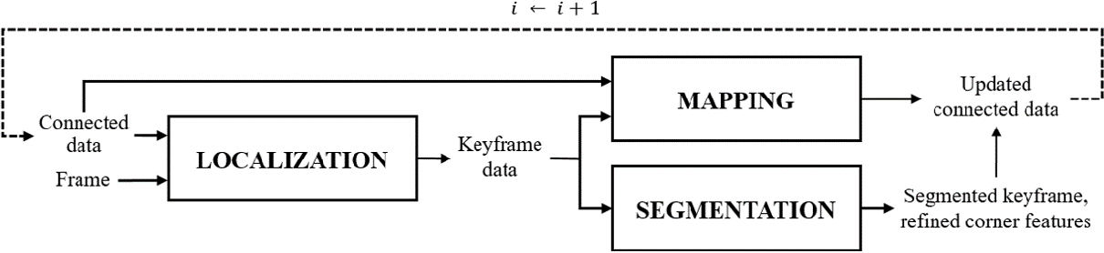 Figure 1 for Improved Real-Time Monocular SLAM Using Semantic Segmentation on Selective Frames