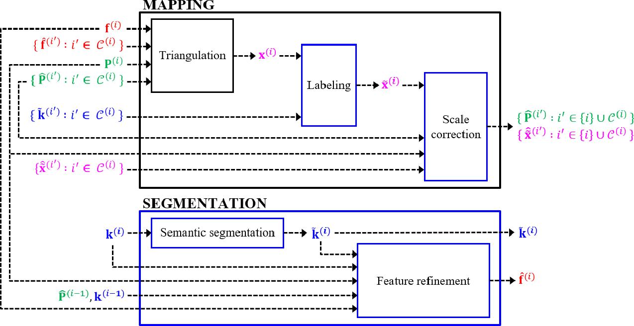 Figure 2 for Improved Real-Time Monocular SLAM Using Semantic Segmentation on Selective Frames