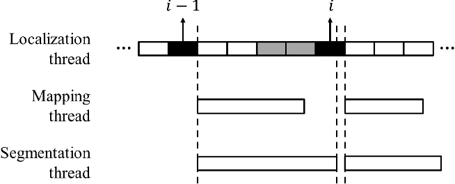 Figure 3 for Improved Real-Time Monocular SLAM Using Semantic Segmentation on Selective Frames