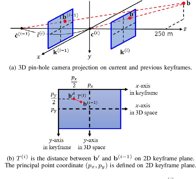 Figure 4 for Improved Real-Time Monocular SLAM Using Semantic Segmentation on Selective Frames