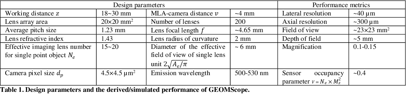 Figure 2 for GEOMScope: Large Field-of-view 3D Lensless Microscopy with Low Computational Complexity