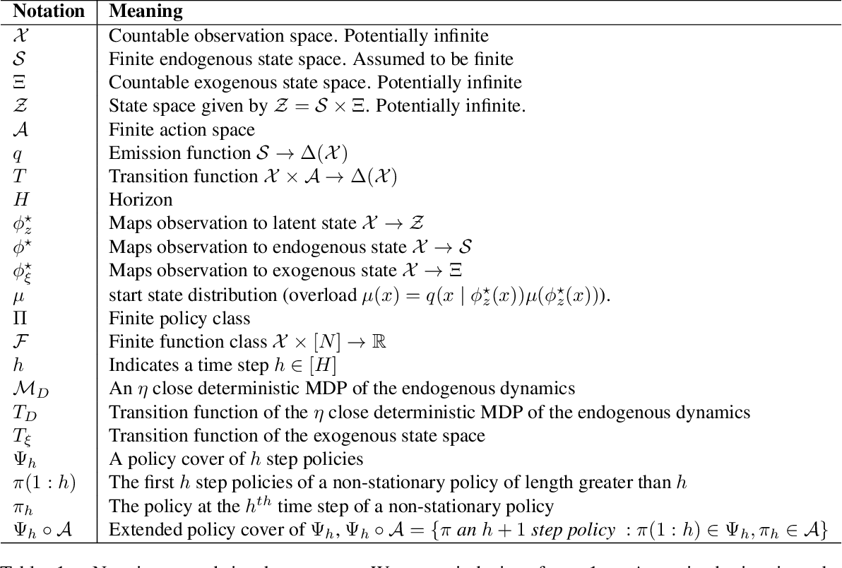 Figure 2 for Provable RL with Exogenous Distractors via Multistep Inverse Dynamics