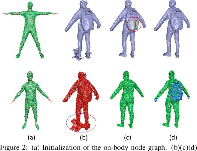 Figure 3 for DoubleFusion: Real-time Capture of Human Performances with Inner Body Shapes from a Single Depth Sensor