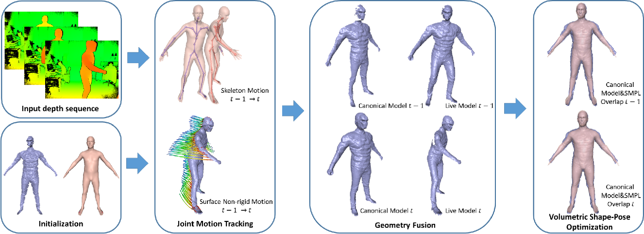 Figure 4 for DoubleFusion: Real-time Capture of Human Performances with Inner Body Shapes from a Single Depth Sensor