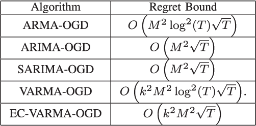 Figure 3 for NonSTOP: A NonSTationary Online Prediction Method for Time Series