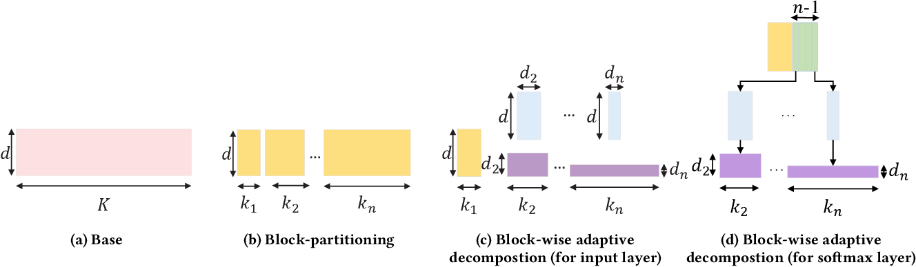 Figure 3 for A Generic Network Compression Framework for Sequential Recommender Systems