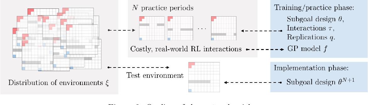 Figure 3 for Exploration via Sample-Efficient Subgoal Design