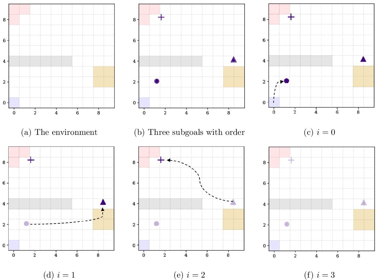 Figure 1 for Exploration via Sample-Efficient Subgoal Design