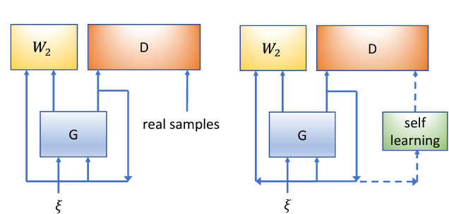 Figure 1 for Self-Adversarially Learned Bayesian Sampling