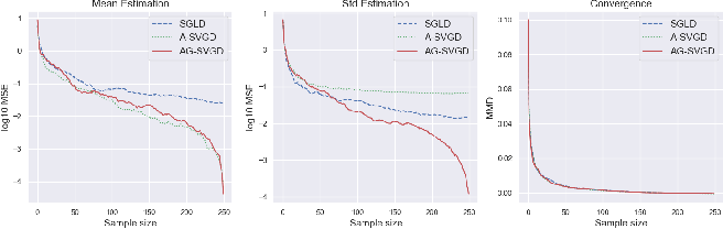 Figure 3 for Self-Adversarially Learned Bayesian Sampling