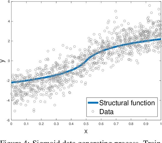 Figure 2 for Kernel Instrumental Variable Regression