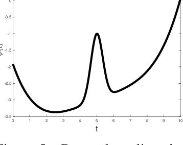 Figure 3 for Kernel Instrumental Variable Regression