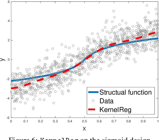 Figure 4 for Kernel Instrumental Variable Regression