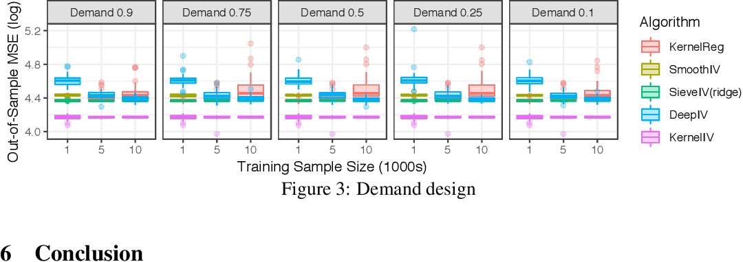 Figure 1 for Kernel Instrumental Variable Regression