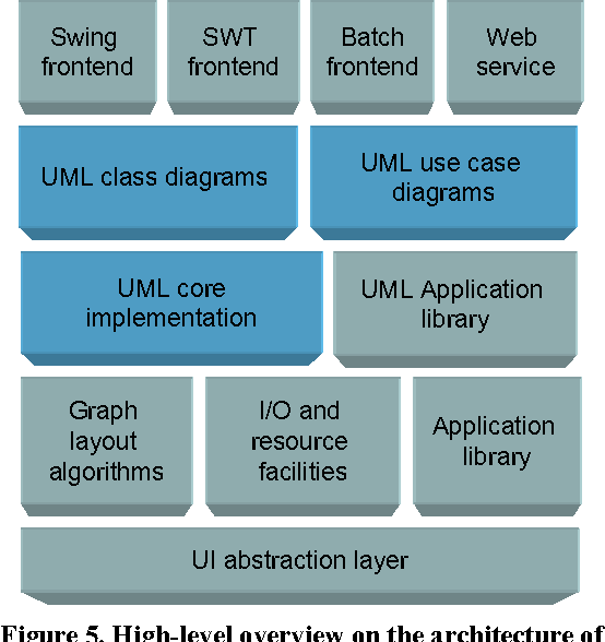 Figure 5 from automatic layout of uml use case diagrams semantic high level overview on the architecture of sugibib the architecture of ccuart Choice Image