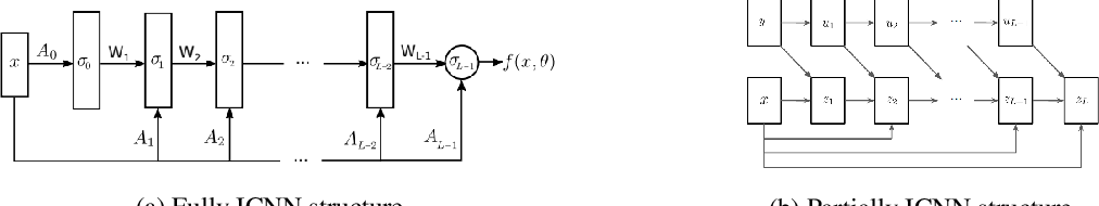 Figure 1 for Scalable Computations of Wasserstein Barycenter via Input Convex Neural Networks