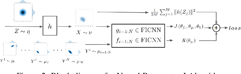 Figure 2 for Scalable Computations of Wasserstein Barycenter via Input Convex Neural Networks