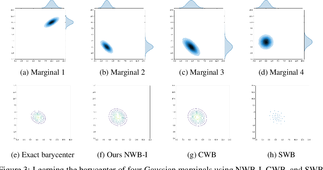 Figure 3 for Scalable Computations of Wasserstein Barycenter via Input Convex Neural Networks