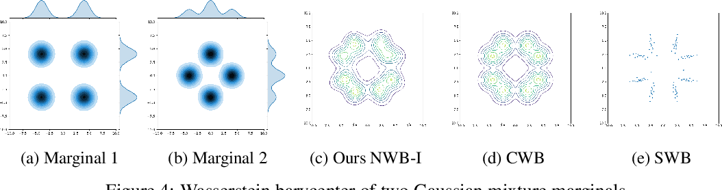Figure 4 for Scalable Computations of Wasserstein Barycenter via Input Convex Neural Networks