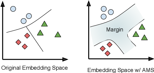 Figure 1 for Improving Multilingual Sentence Embedding using Bi-directional Dual Encoder with Additive Margin Softmax