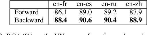Figure 4 for Improving Multilingual Sentence Embedding using Bi-directional Dual Encoder with Additive Margin Softmax