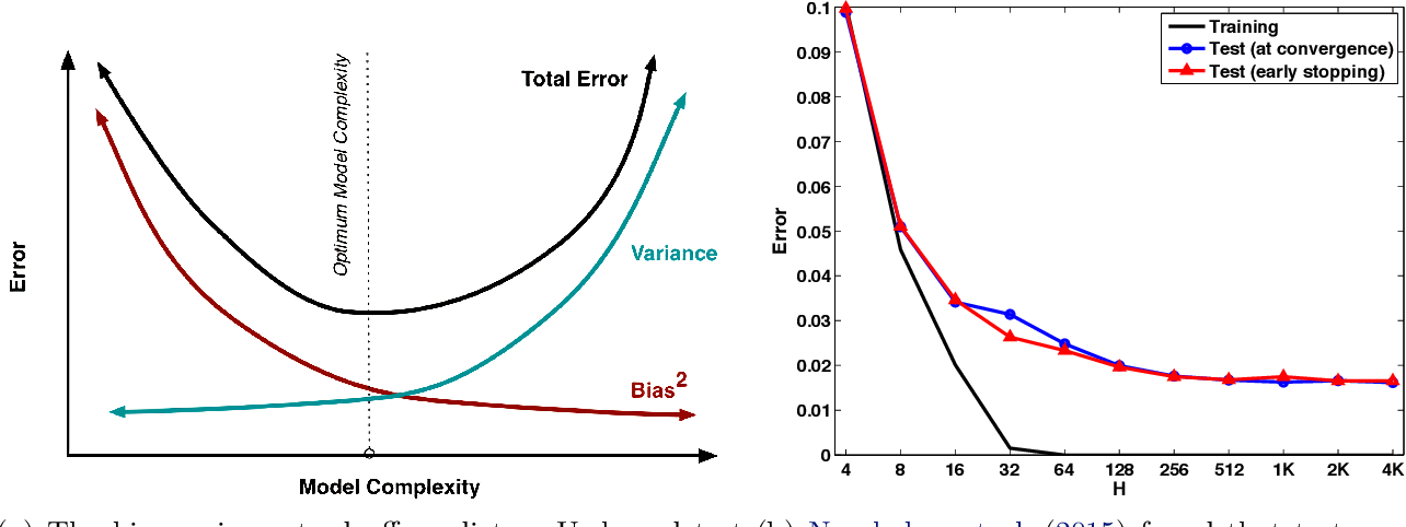 Figure 1 for On the Bias-Variance Tradeoff: Textbooks Need an Update