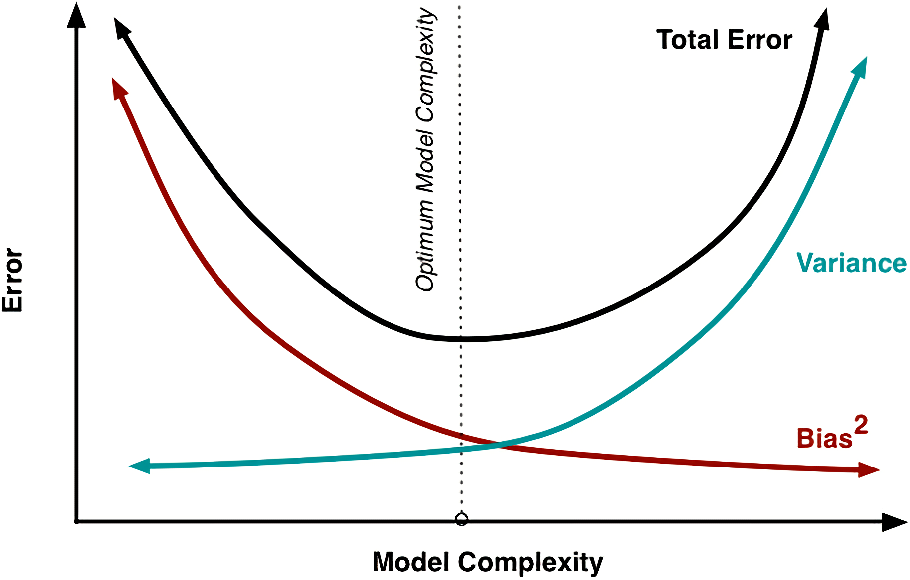 Figure 4 for On the Bias-Variance Tradeoff: Textbooks Need an Update