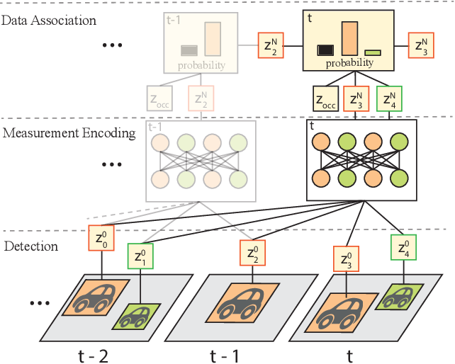 Figure 1 for SoDA: Multi-Object Tracking with Soft Data Association