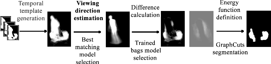 Figure 5 13 from Carried baggage detection and recognition
