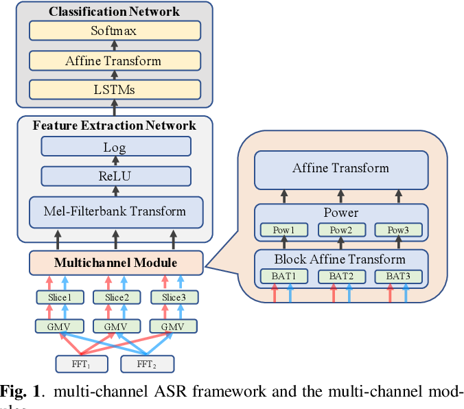 Figure 1 for Robust Multi-channel Speech Recognition using Frequency Aligned Network